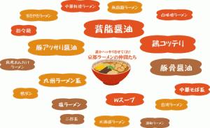–図解–京都ラーメン分類